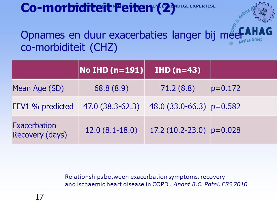 17 ASTMA COPD ZORG VANUIT HUISARTSGENEESKUNDIGE EXPERTISE 10 jaar 10 jaar Co-morbiditeit Feiten (2) Opnames en duur exacerbaties langer bij meer co-mo