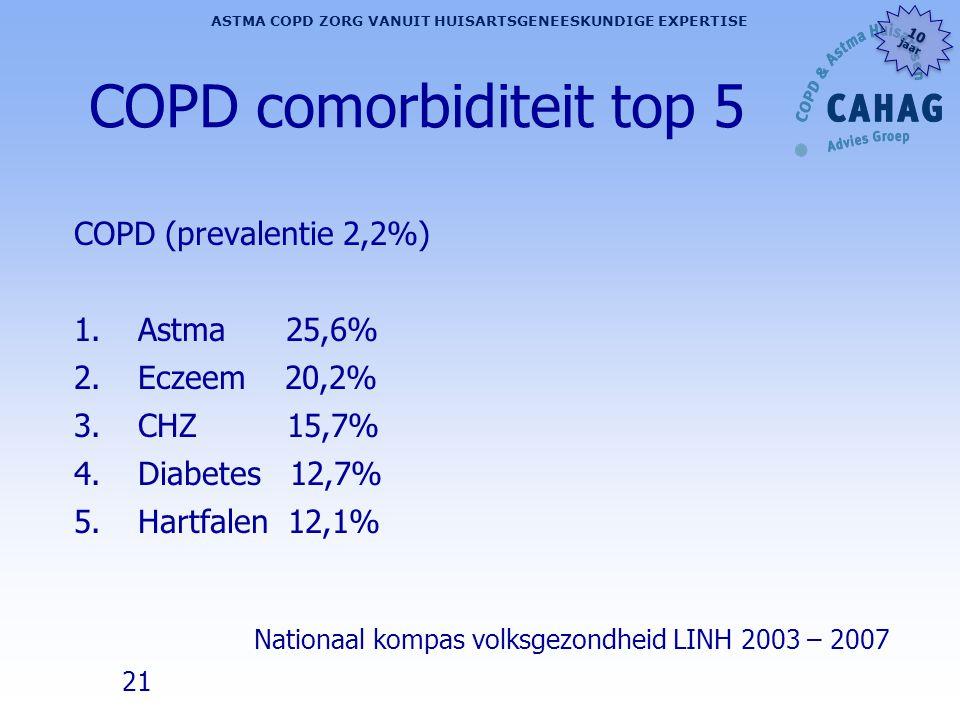 21 ASTMA COPD ZORG VANUIT HUISARTSGENEESKUNDIGE EXPERTISE 10 jaar 10 jaar COPD comorbiditeit top 5 COPD (prevalentie 2,2%) 1.Astma 25,6% 2.Eczeem 20,2