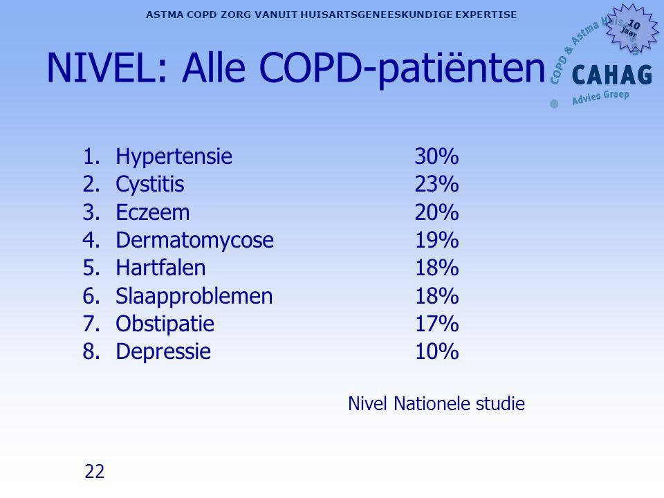 22 ASTMA COPD ZORG VANUIT HUISARTSGENEESKUNDIGE EXPERTISE 10 jaar 10 jaar NIVEL: Alle COPD-patiënten 1.Hypertensie30% 2.Cystitis23% 3.Eczeem 20% 4.Der
