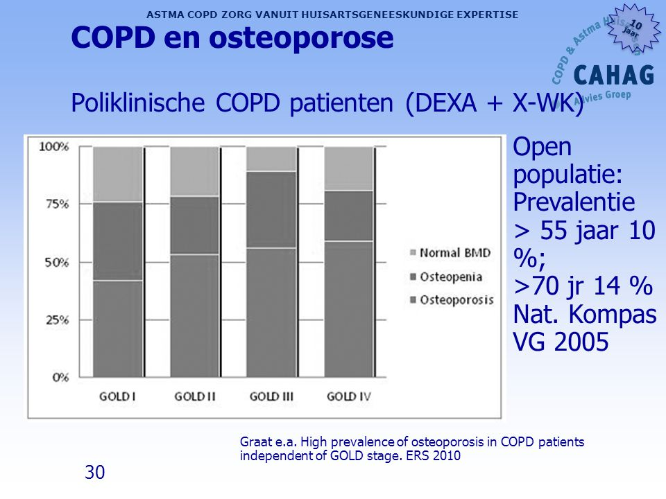 30 ASTMA COPD ZORG VANUIT HUISARTSGENEESKUNDIGE EXPERTISE 10 jaar 10 jaar COPD en osteoporose Poliklinische COPD patienten (DEXA + X-WK) Graat e.a. Hi