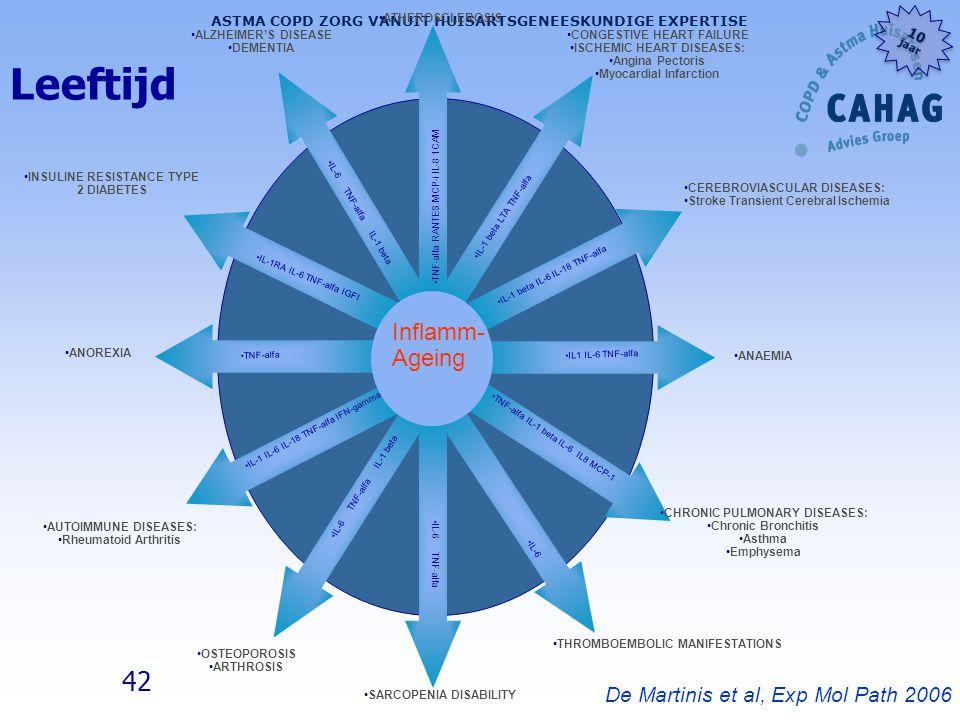 42 ASTMA COPD ZORG VANUIT HUISARTSGENEESKUNDIGE EXPERTISE 10 jaar 10 jaar De Martinis et al, Exp Mol Path 2006 ALZHEIMER'S DISEASE DEMENTIA ATHEROSCLE