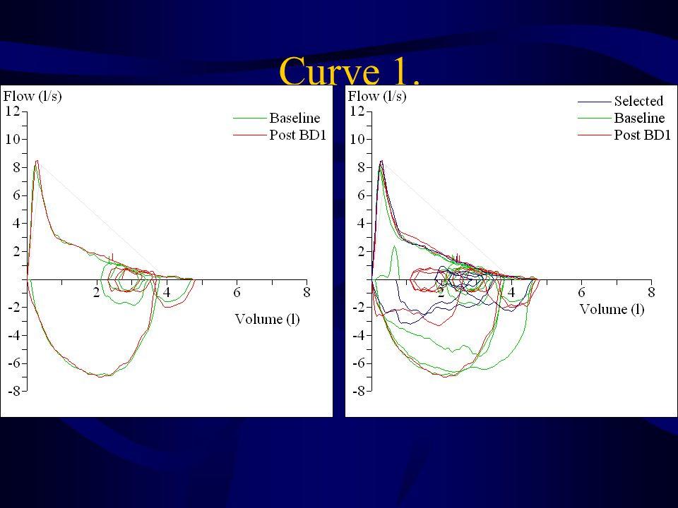 Curve 1.