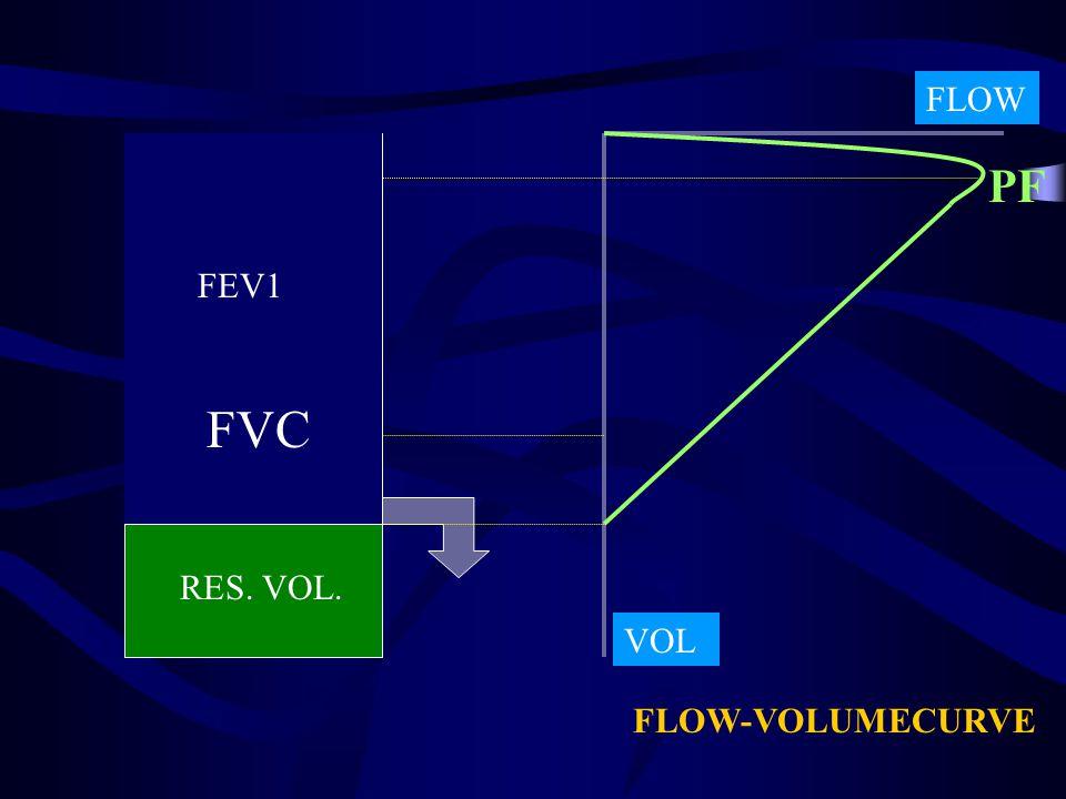 FEV1 RES. VOL. FVC FLOW VOL PF FLOW-VOLUMECURVE