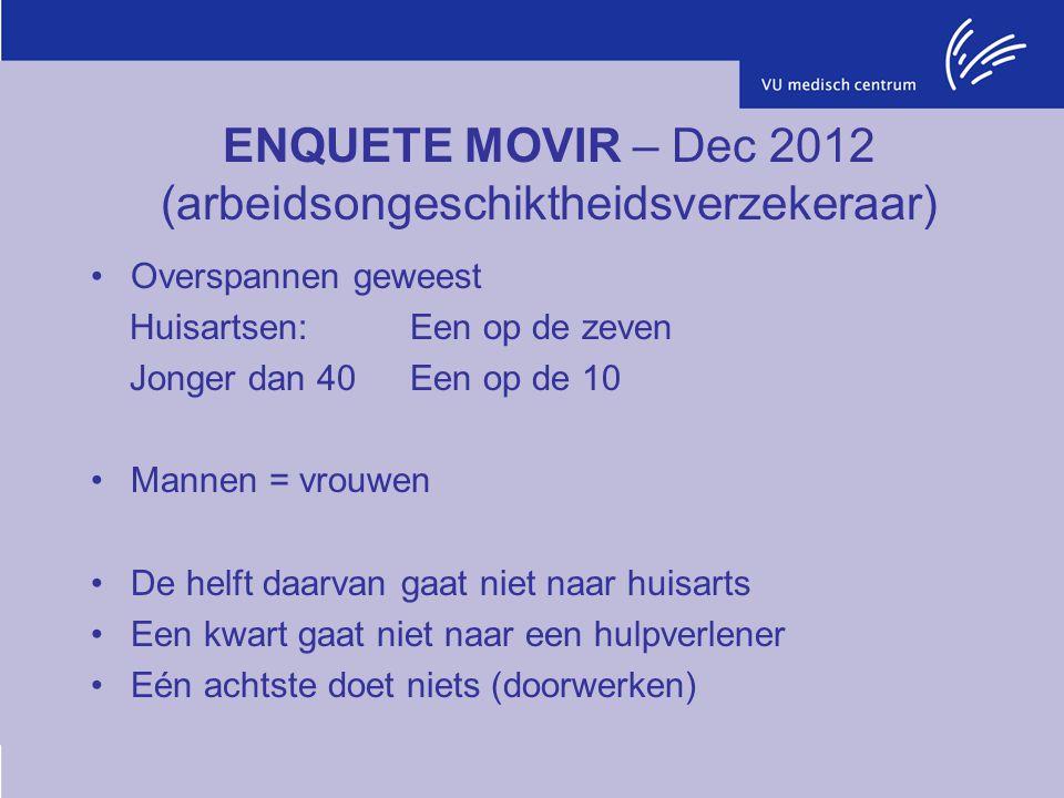 ENQUETE MOVIR – Dec 2012 (arbeidsongeschiktheidsverzekeraar) Overspannen geweest Huisartsen:Een op de zeven Jonger dan 40Een op de 10 Mannen = vrouwen
