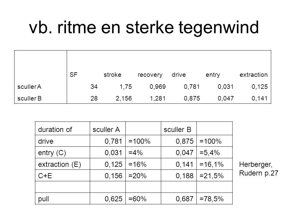 vb. ritme en sterke tegenwind SFstrokerecoverydriveentryextraction sculler A341,750,9690,7810,0310,125 sculler B282,1561,2810,8750,0470,141 duration o