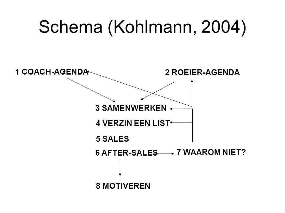 Schema (Kohlmann, 2004) 1 COACH-AGENDA 2 ROEIER-AGENDA 3 SAMENWERKEN 4 VERZIN EEN LIST 5 SALES 6 AFTER-SALES 7 WAAROM NIET? 8 MOTIVEREN