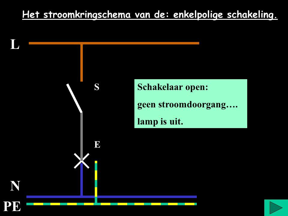 L N PE Het stroomkringschema van de: enkelpolige schakeling. Schakelaar open: geen stroomdoorgang…. lamp is uit. S E