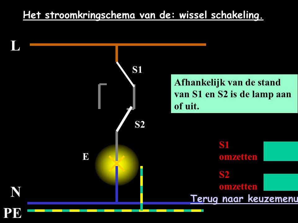 L N PE Het stroomkringschema van de: wissel schakeling. E Afhankelijk van de stand van S1 en S2 is de lamp aan of uit. S1 omzetten S2 omzetten S1 S2 T