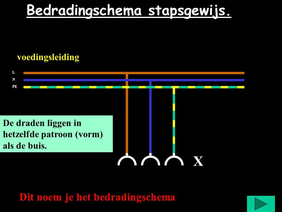 Bedradingschema stapsgewijs. X voedingsleiding L N PE De draden liggen in hetzelfde patroon (vorm) als de buis. Even wachten met drukken Dit noem je h