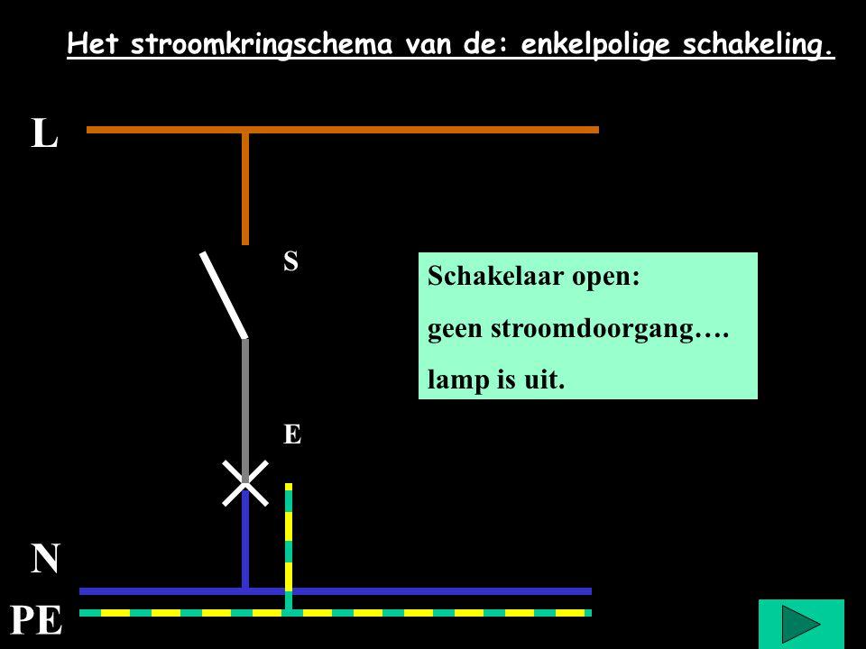 L N PE Het stroomkringschema van de: enkelpolige schakeling. S E Even wachten met drukken Schakelaar open: geen stroomdoorgang…. lamp is uit.