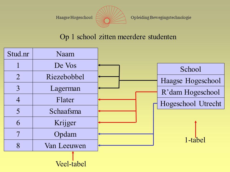 Opleiding BewegingstechnologieHaagse Hogeschool Hoe weet de database welke spier bij welke zenuw hoort?