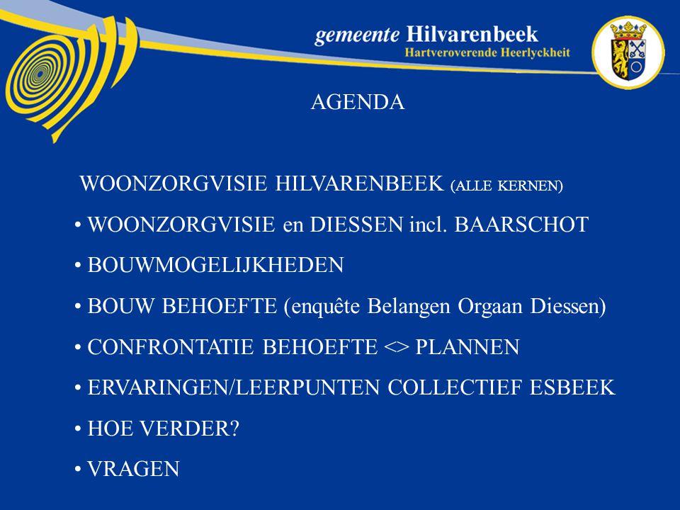 AGENDA WOONZORGVISIE HILVARENBEEK (ALLE KERNEN) WOONZORGVISIE en DIESSEN incl.