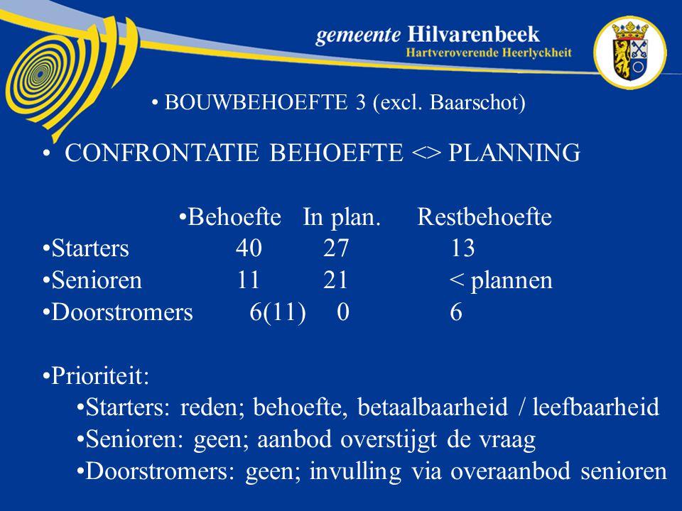 BOUWBEHOEFTE 3 (excl.