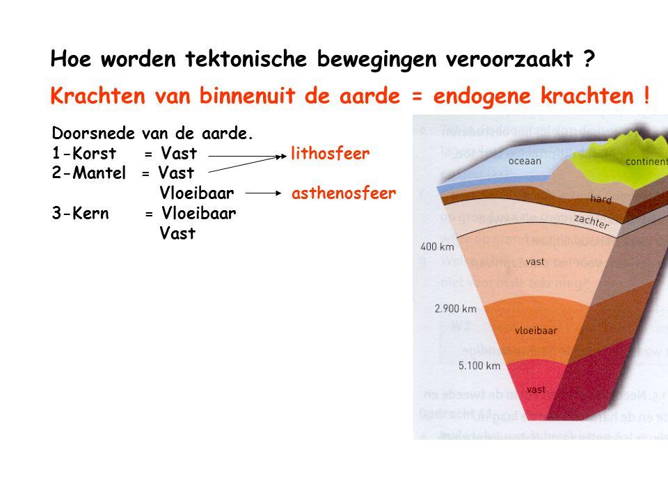 Hoe worden tektonische bewegingen veroorzaakt ? Doorsnede van de aarde. 1-Korst = Vast lithosfeer 2-Mantel = Vast Vloeibaar asthenosfeer 3-Kern = Vloe