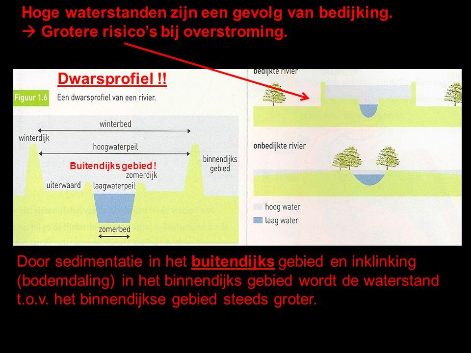 Hoge waterstanden zijn een gevolg van bedijking.  Grotere risico's bij overstroming. Door sedimentatie in het buitendijks gebied en inklinking (bodem