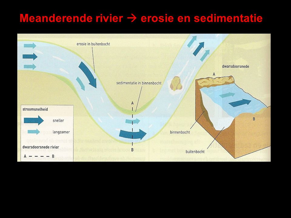 Meanderende rivier  erosie en sedimentatie
