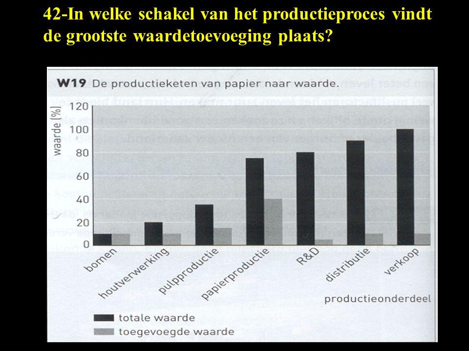 42-In welke schakel van het productieproces vindt de grootste waardetoevoeging plaats?