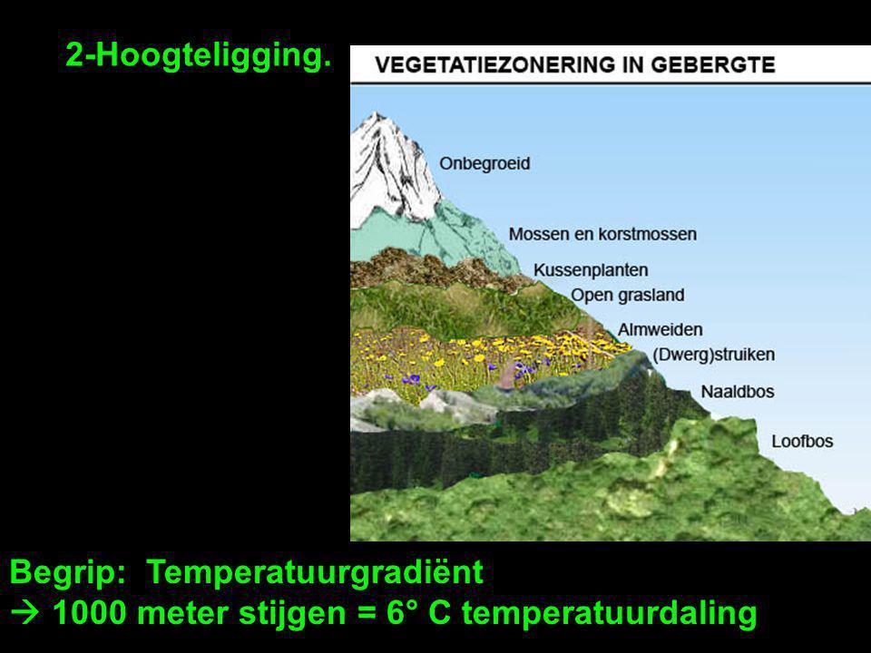 2-Hoogteligging. Begrip: Temperatuurgradiënt  1000 meter stijgen = 6° C temperatuurdaling