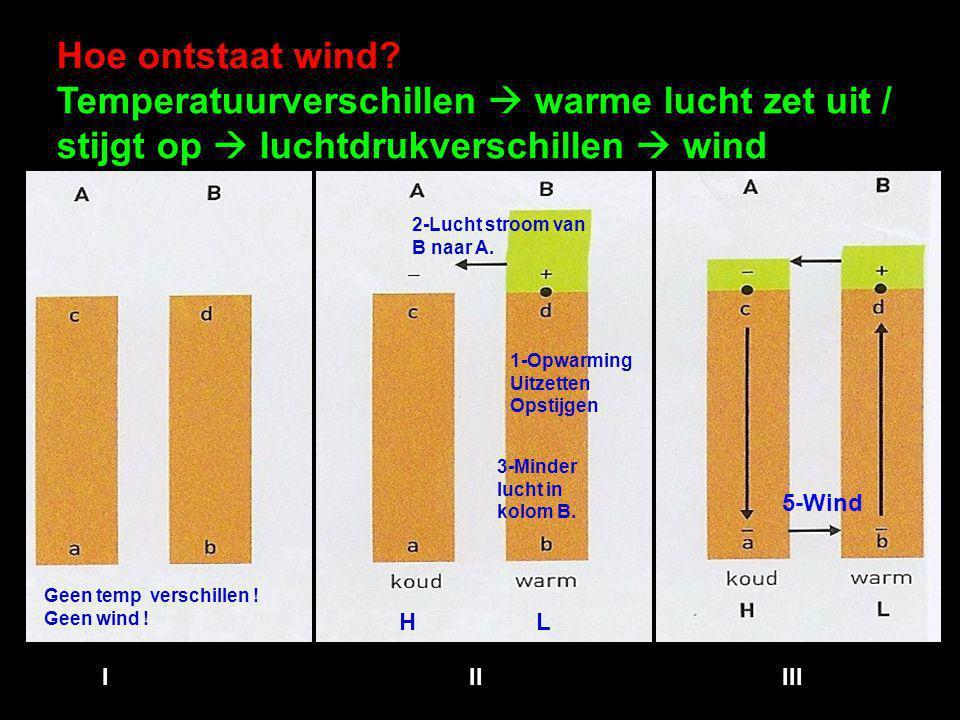 Hoe ontstaat wind? Temperatuurverschillen  warme lucht zet uit / stijgt op  luchtdrukverschillen  wind Geen temp verschillen ! Geen wind ! 1-Opwarm