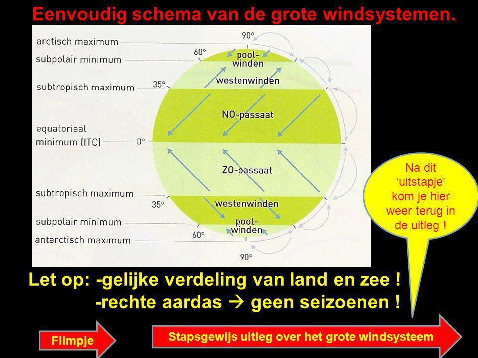 Eenvoudig schema van de grote windsystemen. Let op: -gelijke verdeling van land en zee ! -rechte aardas  geen seizoenen ! Filmpje Stapsgewijs uitleg