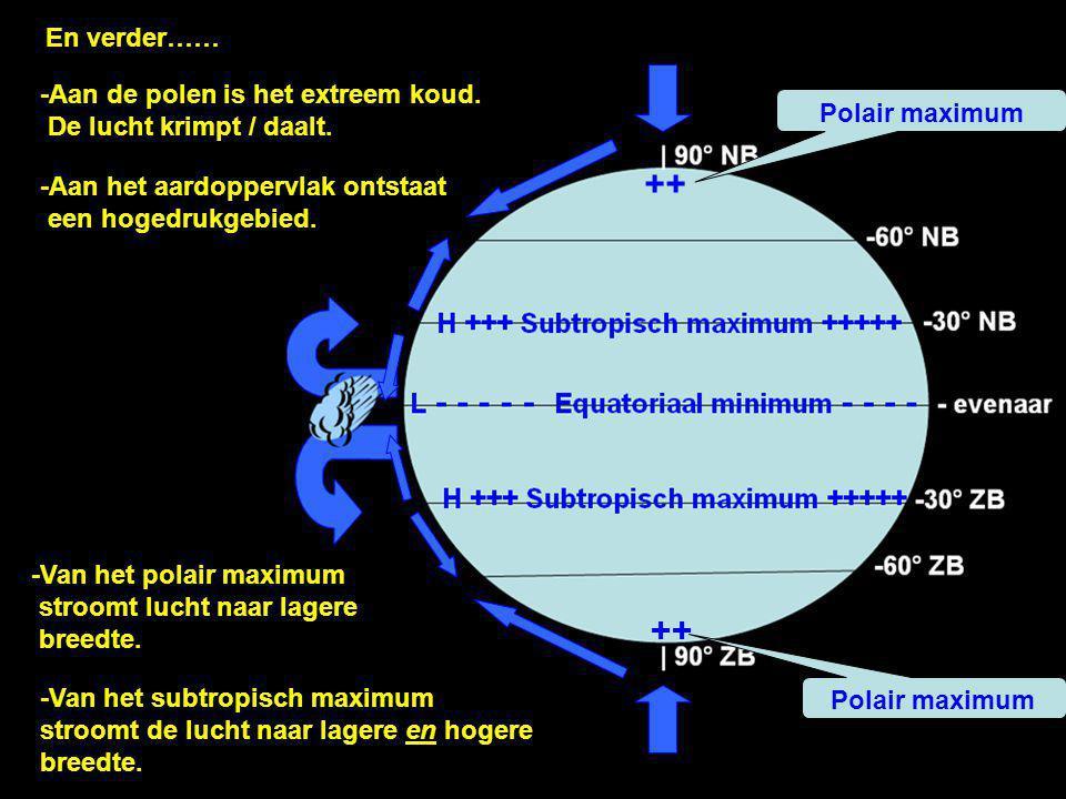 -Aan de polen is het extreem koud. De lucht krimpt / daalt. -Aan het aardoppervlak ontstaat een hogedrukgebied. ++ Polair maximum ++ En verder…… -Van