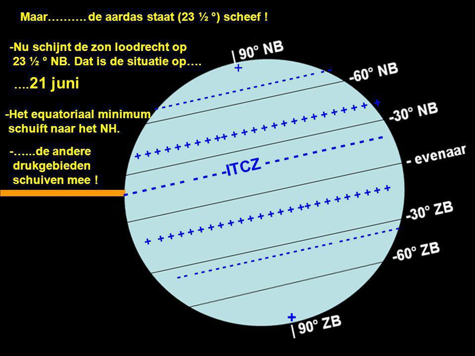 Maar……….de aardas staat (23 ½ °) scheef ! -Nu schijnt de zon loodrecht op 23 ½ ° NB. Dat is de situatie op…. …. 21 juni -Het equatoriaal minimum schui