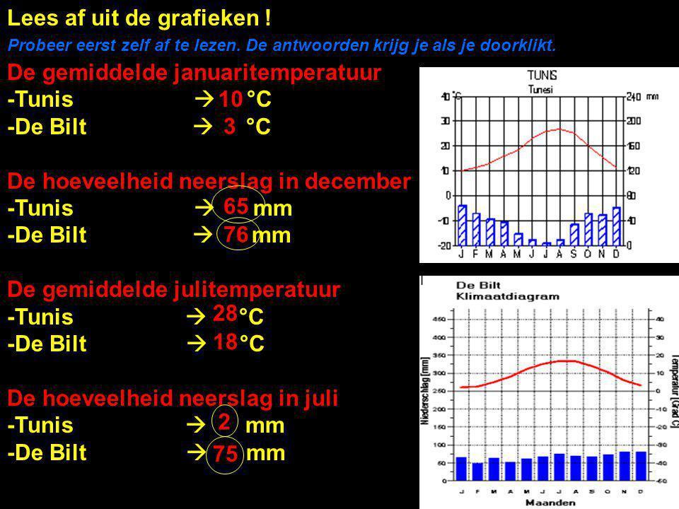 Lees af uit de grafieken ! De gemiddelde januaritemperatuur -Tunis  °C -De Bilt  °C De hoeveelheid neerslag in december -Tunis  mm -De Bilt  mm De
