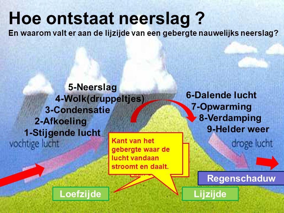 5-Neerslag 4-Wolk(druppeltjes) 3-Condensatie 2-Afkoeling 1-Stijgende lucht 6-Dalende lucht 7-Opwarming 8-Verdamping 9-Helder weer Hoe ontstaat neersla