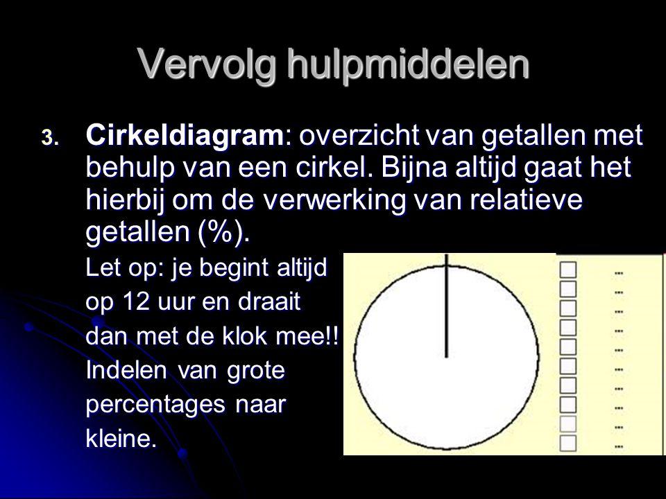 Vervolg hulpmiddelen 3. Cirkeldiagram: overzicht van getallen met behulp van een cirkel. Bijna altijd gaat het hierbij om de verwerking van relatieve