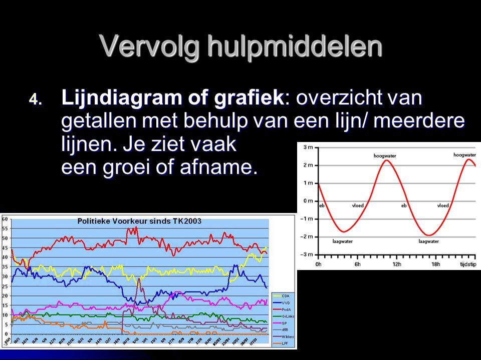 Vervolg hulpmiddelen 4. Lijndiagram of grafiek: overzicht van getallen met behulp van een lijn/ meerdere lijnen. Je ziet vaak een groei of afname.