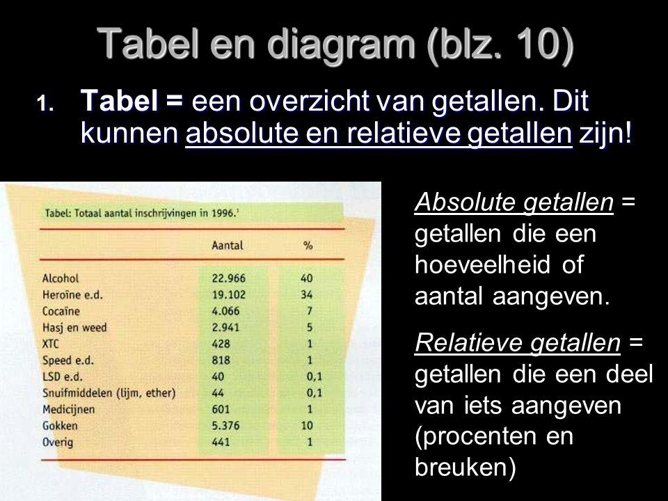 Uit een tabel haal je gegevens voor het maken van een diagram Tabel Staafdiagram Lijndiagram / grafiek Cirkeldiagram