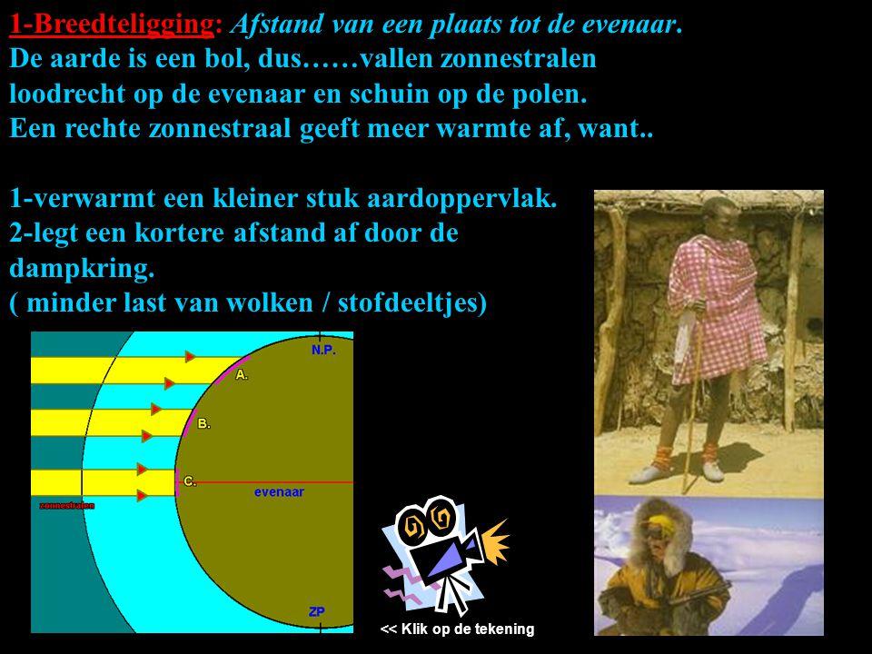 1-Breedteligging: Afstand van een plaats tot de evenaar. De aarde is een bol, dus……vallen zonnestralen loodrecht op de evenaar en schuin op de polen.