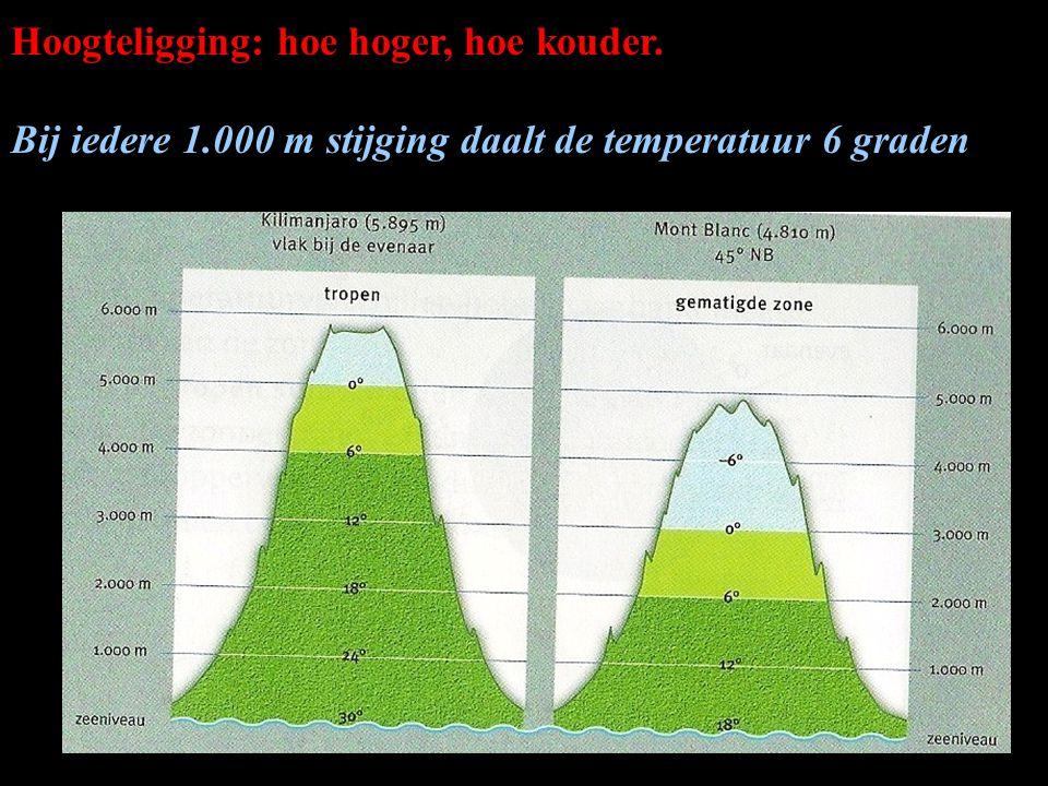 Hoogteligging: hoe hoger, hoe kouder. Bij iedere 1.000 m stijging daalt de temperatuur 6 graden