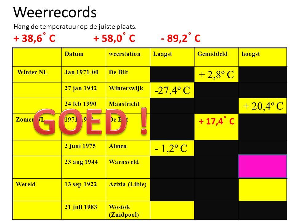 Weerrecords Hang de temperatuur op de juiste plaats. + 38,6 ˚ C + 58,0 ˚ C - 89,2 ˚ C DatumweerstationLaagstGemiddeldhoogst Winter NLJan 1971-00De Bil