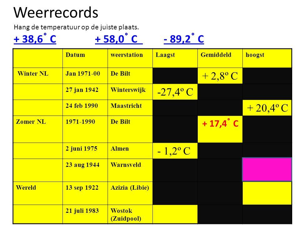 Weerrecords Hang de temperatuur op de juiste plaats. + 38,6 ˚ C+ 38,6 ˚ C + 58,0 ˚ C - 89,2 ˚ C+ 58,0 ˚ C - 89,2 ˚ C DatumweerstationLaagstGemiddeldho