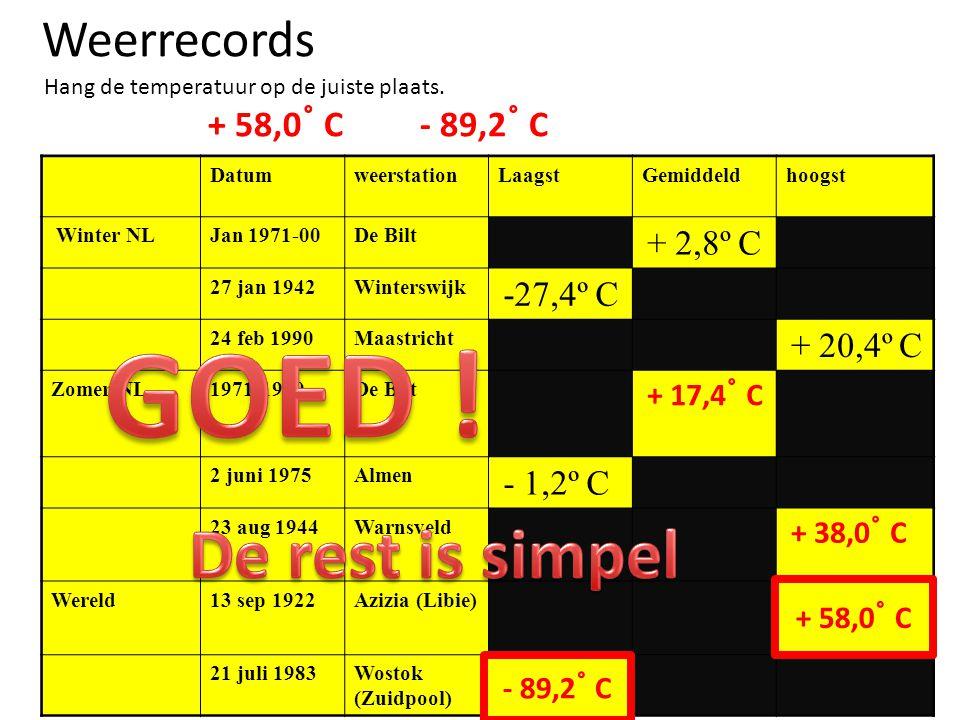 Weerrecords Hang de temperatuur op de juiste plaats. + 58,0 ˚ C - 89,2 ˚ C DatumweerstationLaagstGemiddeldhoogst Winter NLJan 1971-00De Bilt + 2,8º C