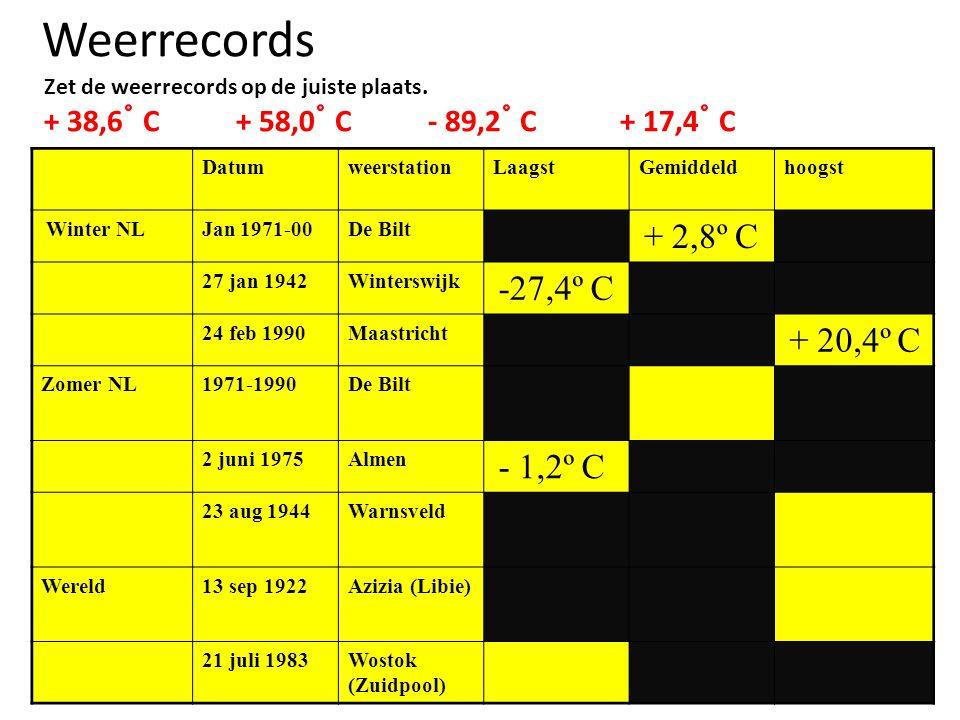 Weerrecords Zet de weerrecords op de juiste plaats. + 38,6 ˚ C+ 58,0 ˚ C- 89,2 ˚ C+ 17,4 ˚ C DatumweerstationLaagstGemiddeldhoogst Winter NLJan 1971-0