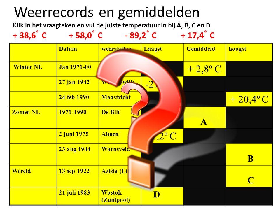 Weerrecords en gemiddelden Klik in het vraagteken en vul de juiste temperatuur in bij A, B, C en D + 38,6 ˚ C+ 58,0 ˚ C- 89,2 ˚ C+ 17,4 ˚ C DatumweerstationLaagstGemiddeldhoogst Winter NLJan 1971-00De Bilt + 2,8º C 27 jan 1942Winterswijk -27,4º C 24 feb 1990Maastricht + 20,4º C Zomer NL1971-1990De Bilt A 2 juni 1975Almen - 1,2º C 23 aug 1944Warnsveld B Wereld13 sep 1922Azizia (Libie) C 21 juli 1983Wostok (Zuidpool) D