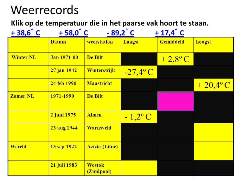 Weerrecords Klik op de temperatuur die in het paarse vak hoort te staan. + 38,6 ˚ C+ 58,0 ˚ C- 89,2 ˚ C+ 17,4 ˚ C DatumweerstationLaagstGemiddeldhoogs