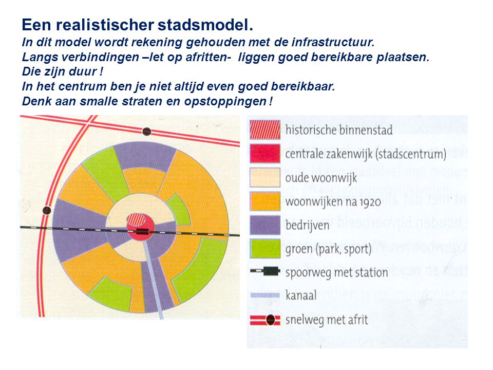 Een realistischer stadsmodel. In dit model wordt rekening gehouden met de infrastructuur. Langs verbindingen –let op afritten- liggen goed bereikbare