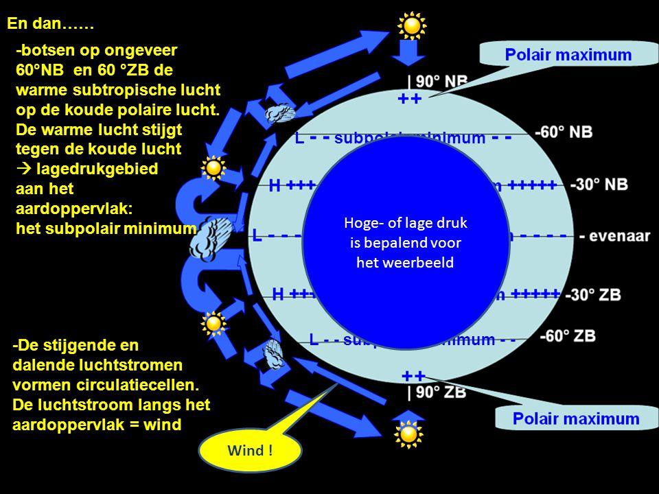 En dan…… -De stijgende en dalende luchtstromen vormen circulatiecellen. De luchtstroom langs het aardoppervlak = wind -botsen op ongeveer 60°NB en 60