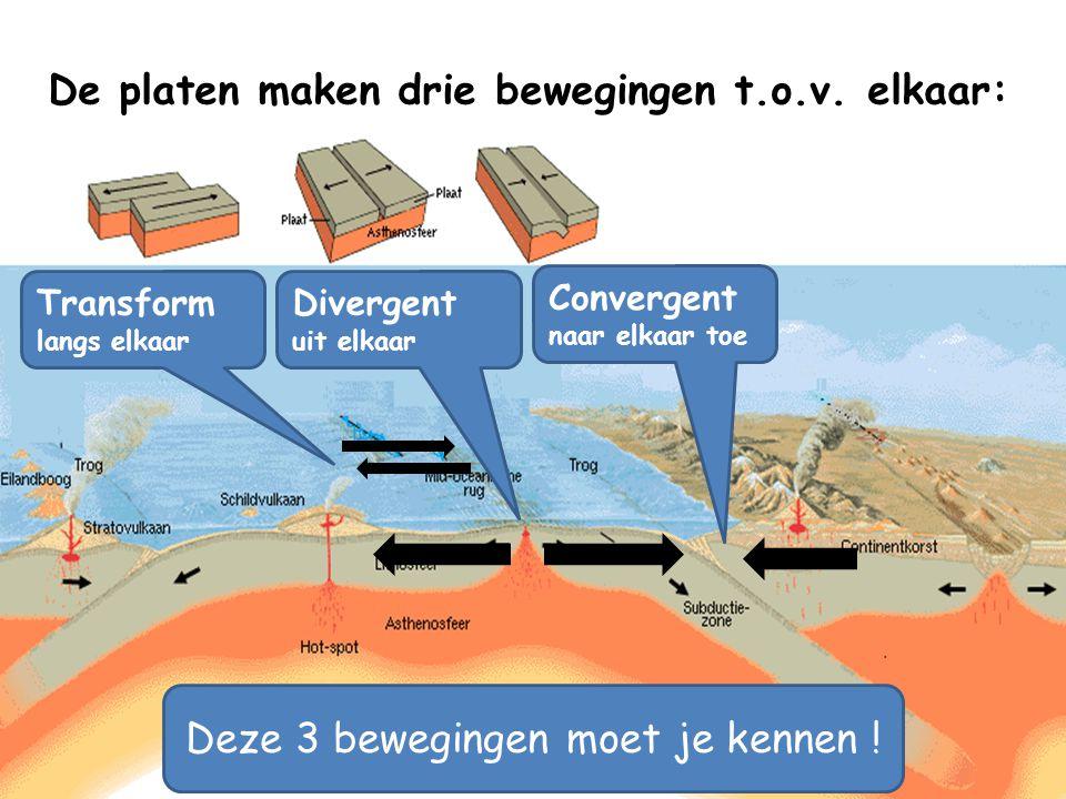 Waarom wordt deze oceaan niet steeds breder? Convergent naar elkaar toe De platen maken drie bewegingen t.o.v. elkaar: Divergent uit elkaar Transform