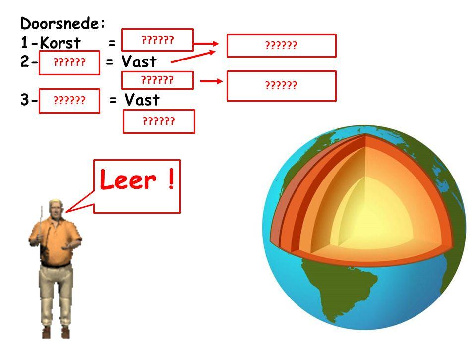 Doorsnede: 1-Korst = Vast lithosfeer 2-Mantel = Vast Vloeibaar asthenosfeer 3-Kern = Vast Vloeibaar ?????? Leer !