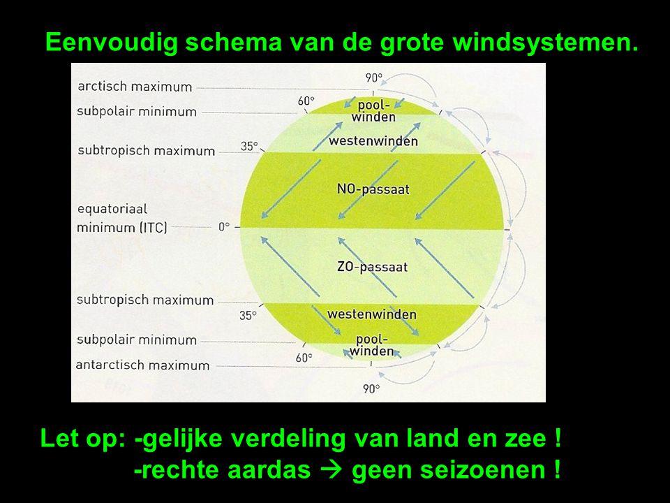 Eenvoudig schema van de grote windsystemen. Let op: -gelijke verdeling van land en zee ! -rechte aardas  geen seizoenen !