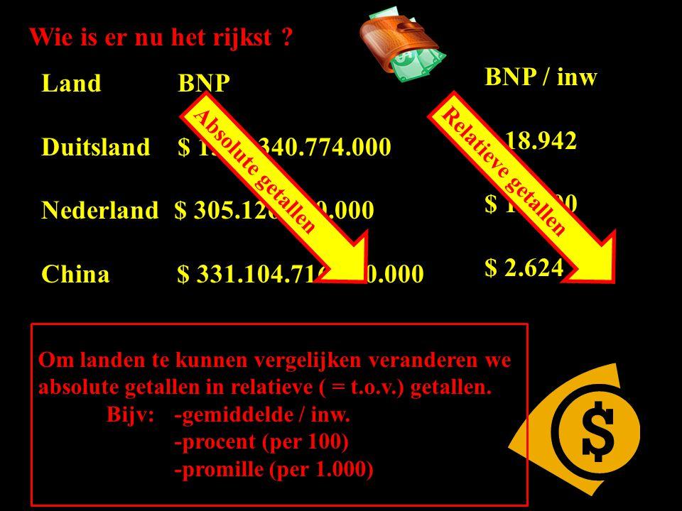 LandBNP Duitsland$ 1568.340.774.000 Nederland $ 305.126.400.000 China $ 331.104.716.800.000 Wie is er nu het rijkst .