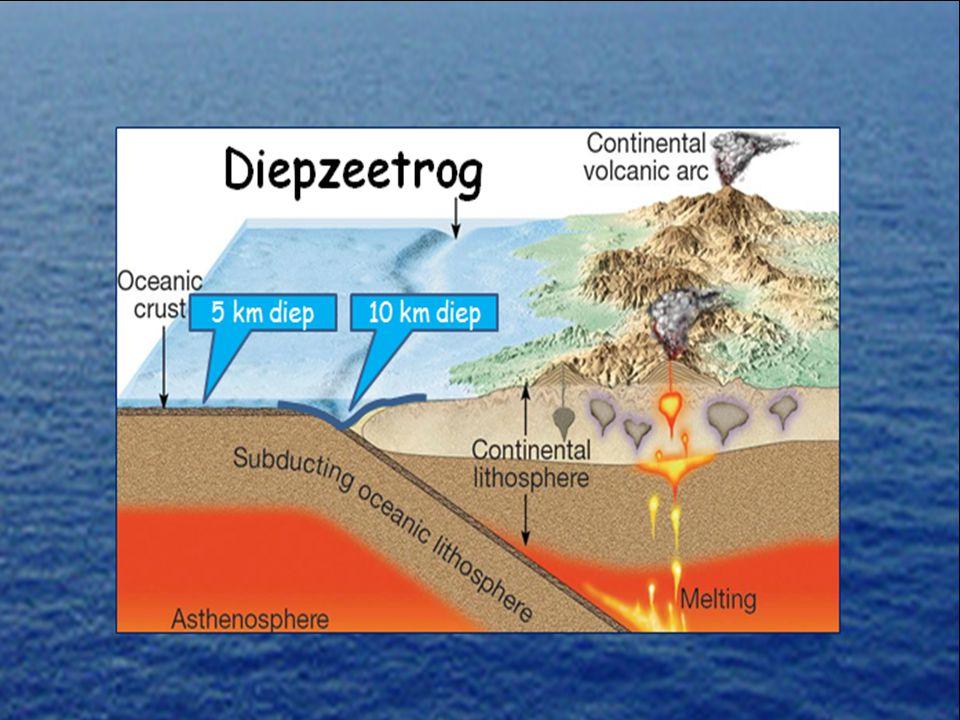 De aardkorst bestaat uit continentale en oceanische korst. Als er twee stukken korst naar elkaar toe bewegen zijn er dus drie soorten botsingen mogeli