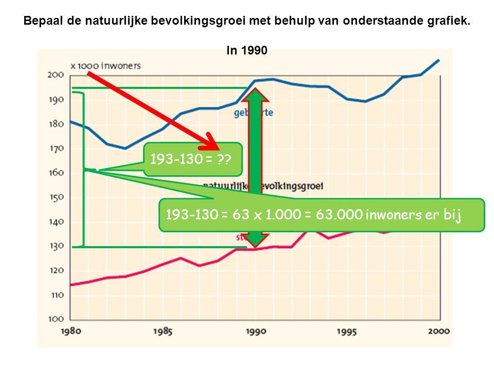 Bepaal de natuurlijke bevolkingsgroei met behulp van onderstaande grafiek. In 1990 193-130 = ?? 193-130 = 63 x 1.000 = 63.000 inwoners er bij
