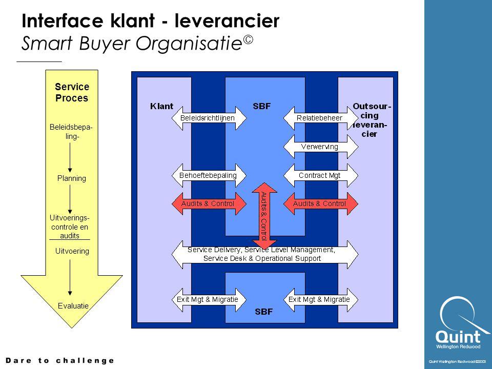 Quint Wellington Redwood ©2003 Beleidsbepa- ling- Planning Uitvoerings- controle en audits Uitvoering Evaluatie Service Proces Interface klant - leverancier Smart Buyer Organisatie ©