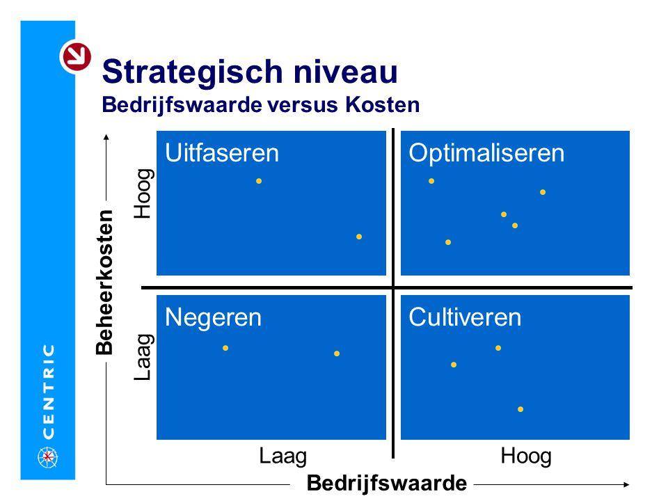 Strategisch niveau Bedrijfswaarde versus Kosten CultiverenNegeren OptimaliserenUitfaseren Bedrijfswaarde HoogLaag Beheerkosten Hoog Laag