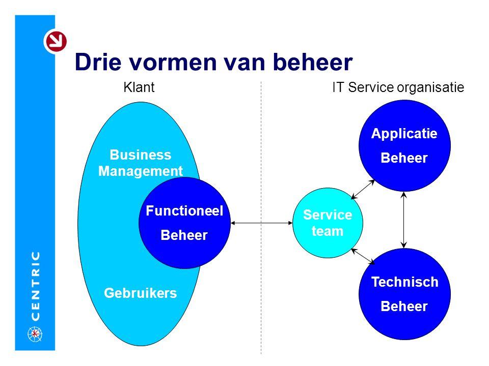 Drie vormen van beheer Business Management Gebruikers Klant Service team Applicatie Beheer Technisch Beheer IT Service organisatie Functioneel Beheer